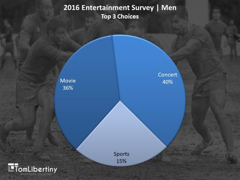 Chart 1 | 2016 Entertainment Survey | Men Top 3 Entertainment Choices Survey | Tom Libertiny
